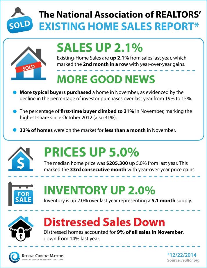 1-9-15 Existing-Home-Sales-December
