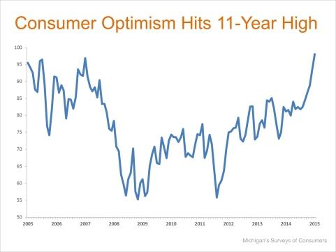 2-10-15 Consumer-Optimism