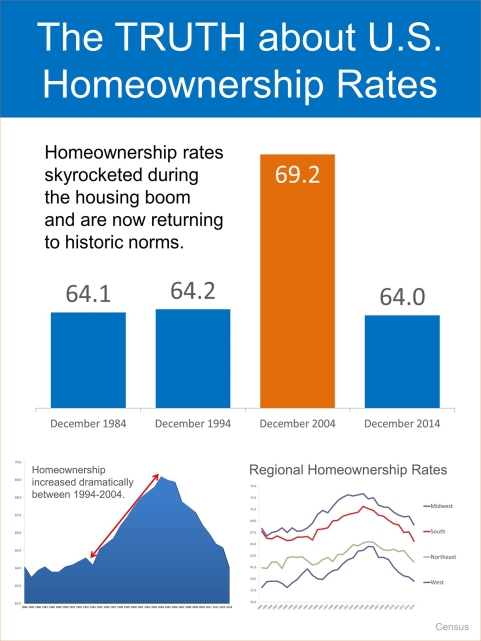 2-20-15 InfoGraphic-on-Homeownership1