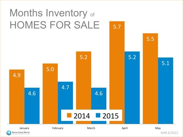 6-29-15 Inventory-KCM