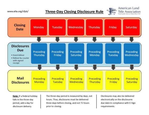threedayclosingdisclosurerule