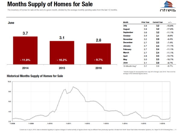 Months Supply of Homes for Sale-Month of June